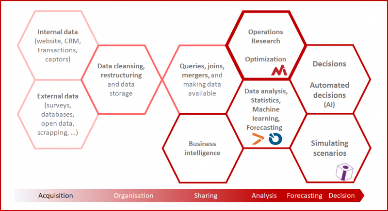 Operations research and data science